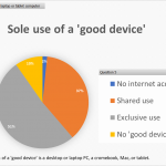 Sole use of a good device graph